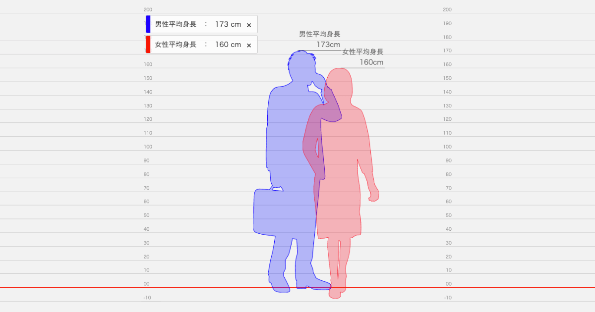 身長 差 サイト